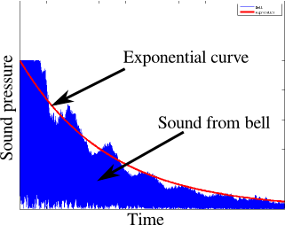 Comparison of a bell's sound pressure level and an exponential curve